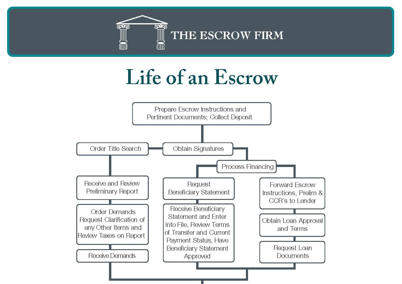 Life of an Escrow